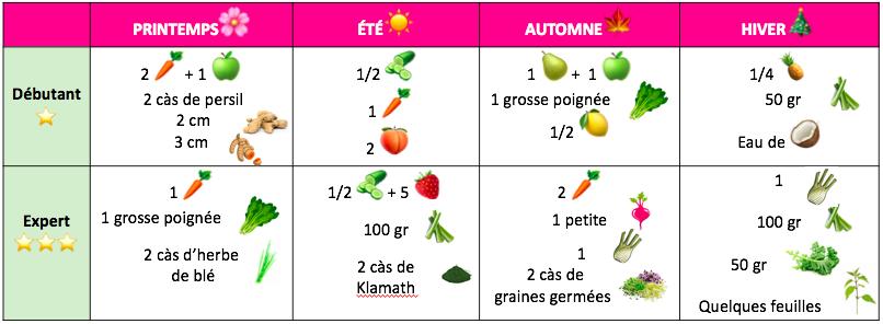bienfaits jus de légumes recette